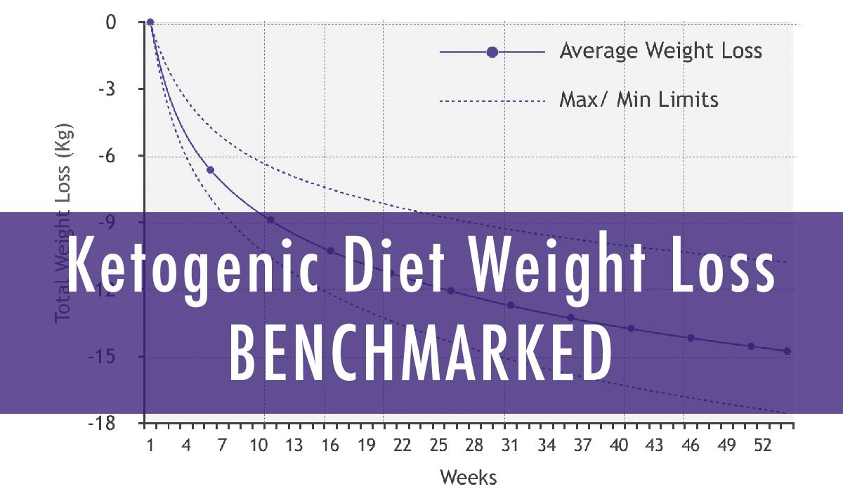 How Much Weight Should You Expect to Lose on the Ketogenic Diet?